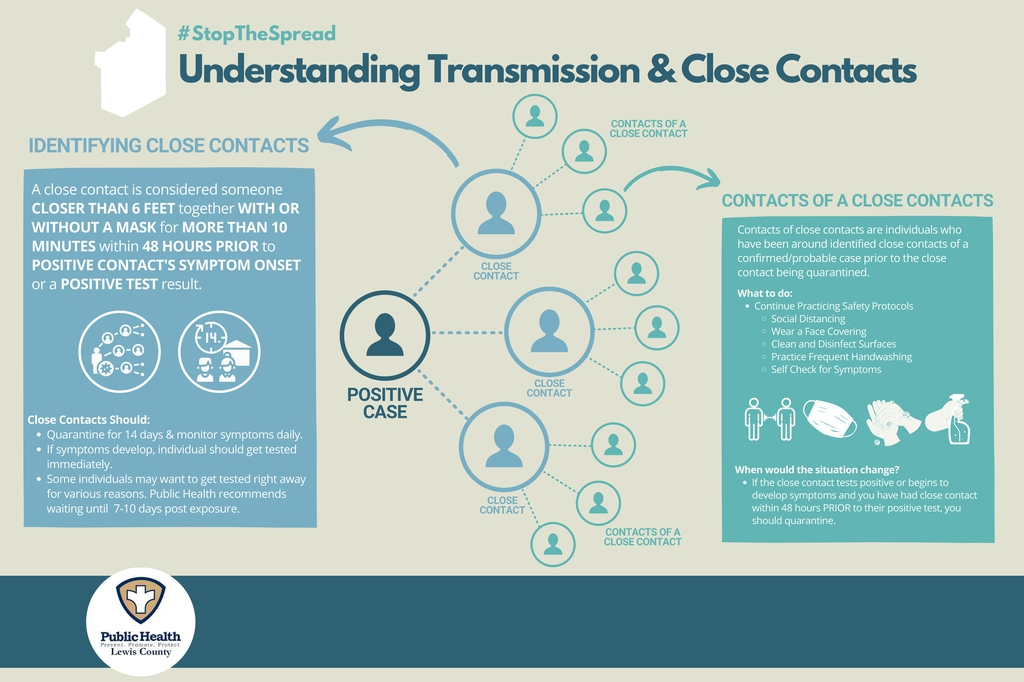 Image of Understanding Transmission & Close Contacts